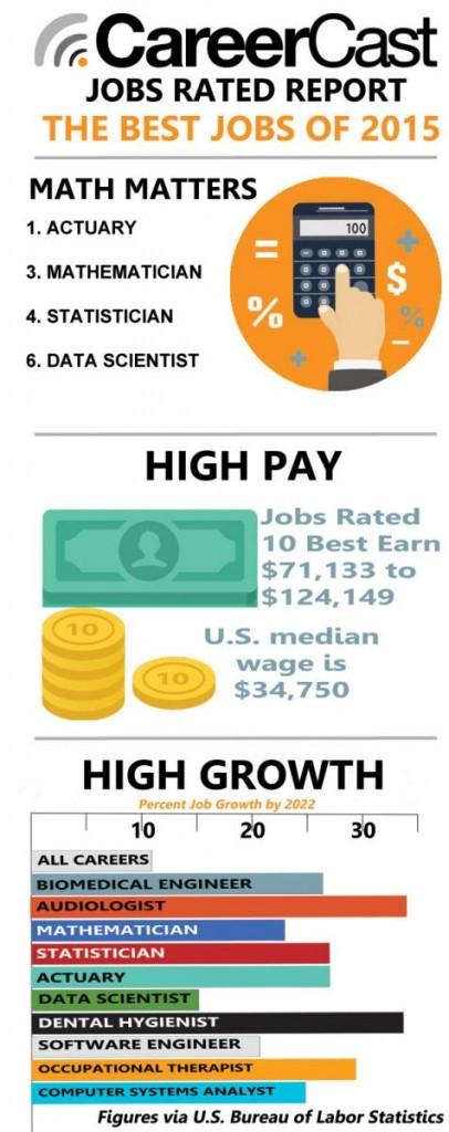 best-jobs-infograph