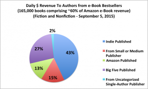 2015-aug-author-earnings