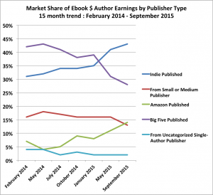 2015-aug-trend-author-earnings