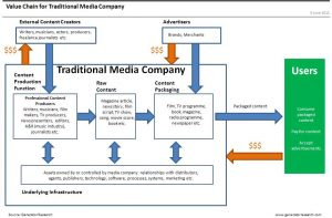 facebook_value_chain_for_traditional_media_company_diag_v2-1_orig